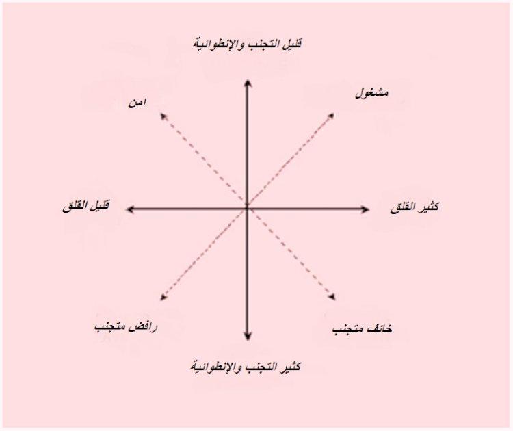 مصفوفة أنماط التعلق وفق نموذج الفئات الأربع
